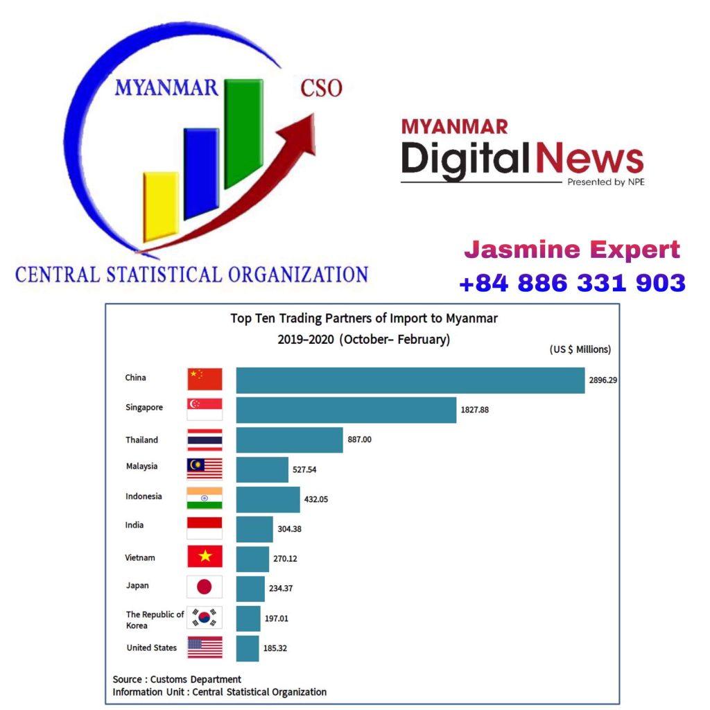 burmese-hair-export-to-China-2020-statistics