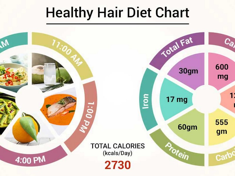 Must-Know Tip No7 To Care For Thick Hair: Watch Your Diet