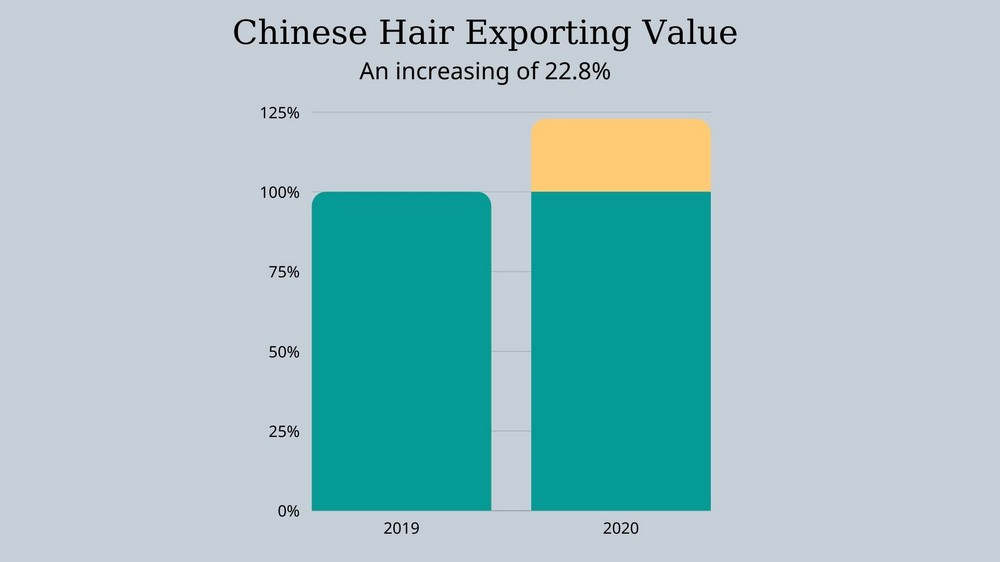 Chinese-wholesale-hair-vendors-development