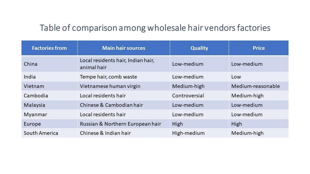 Compare-wholesale-hair-vendors