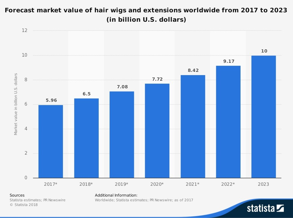 The-increase-in-wholesale-hair-vendors-market