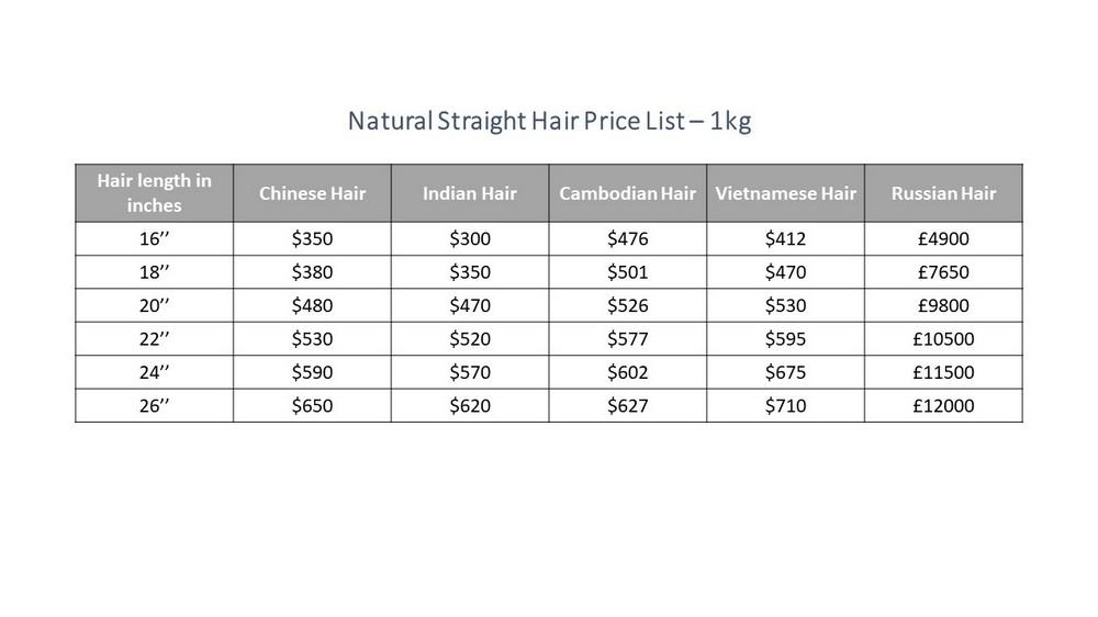 Compare-wholesale-hair-vendors-prices